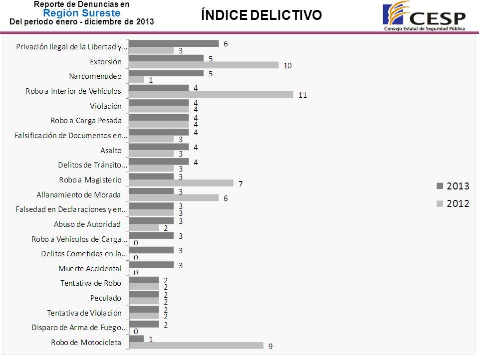 Reporte de Denuncias en Región Sureste Del periodo enero - diciembre de 2013 ÍNDICE DELICTIVO