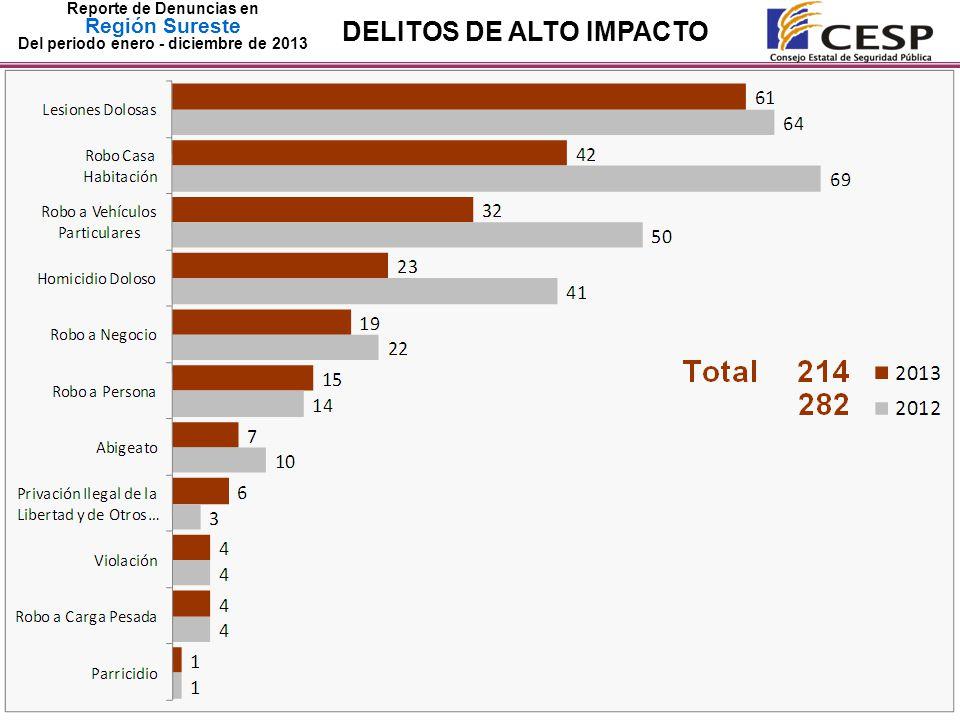 Reporte de Denuncias en Región Sureste Del periodo enero - diciembre de 2013 DELITOS DE ALTO IMPACTO