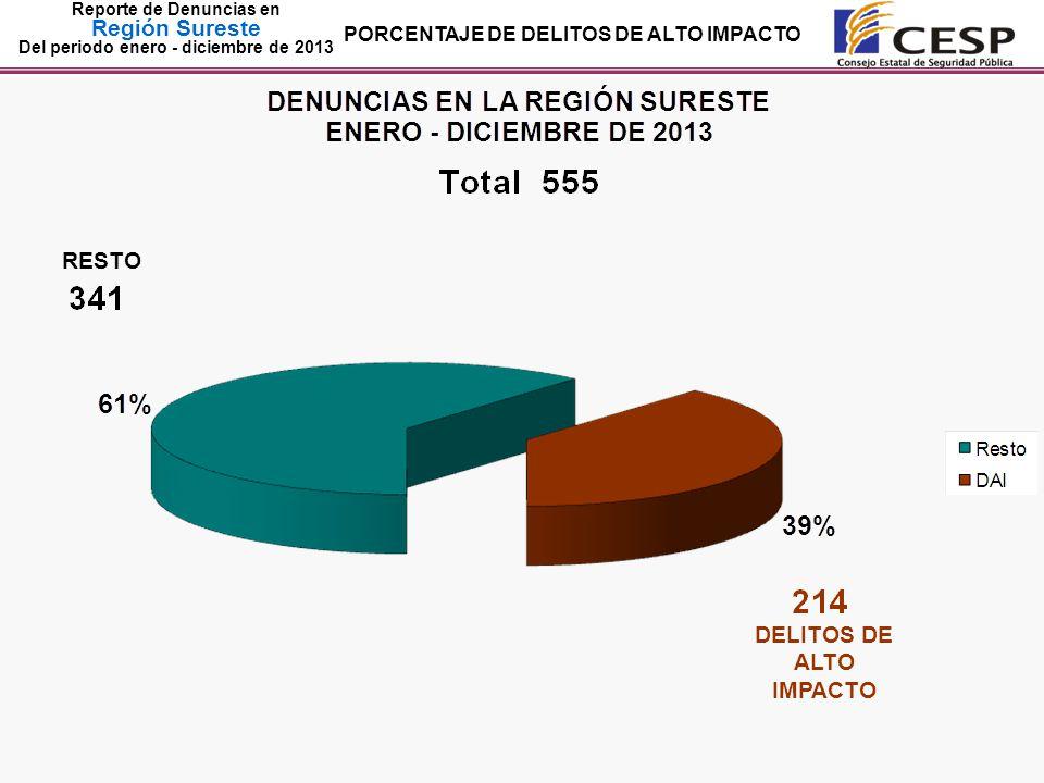Reporte de Denuncias en Región Sureste Del periodo enero - diciembre de 2013 RESTO DELITOS DE ALTO IMPACTO PORCENTAJE DE DELITOS DE ALTO IMPACTO