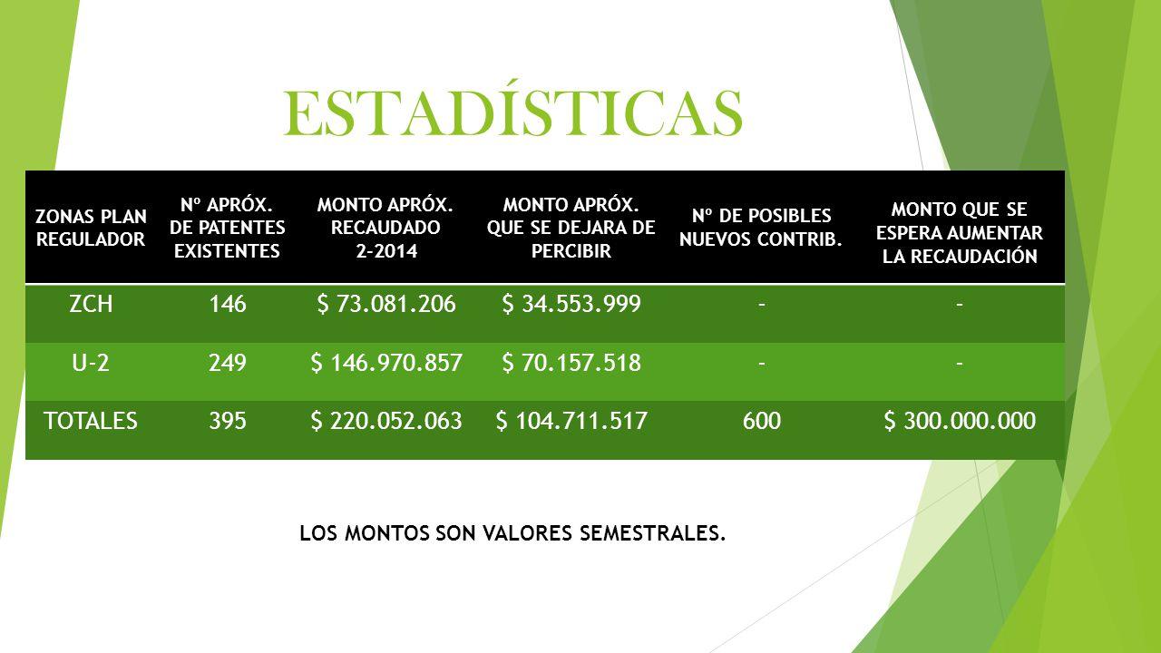ESTADÍSTICAS ZONAS PLAN REGULADOR Nº APRÓX. DE PATENTES EXISTENTES MONTO APRÓX.