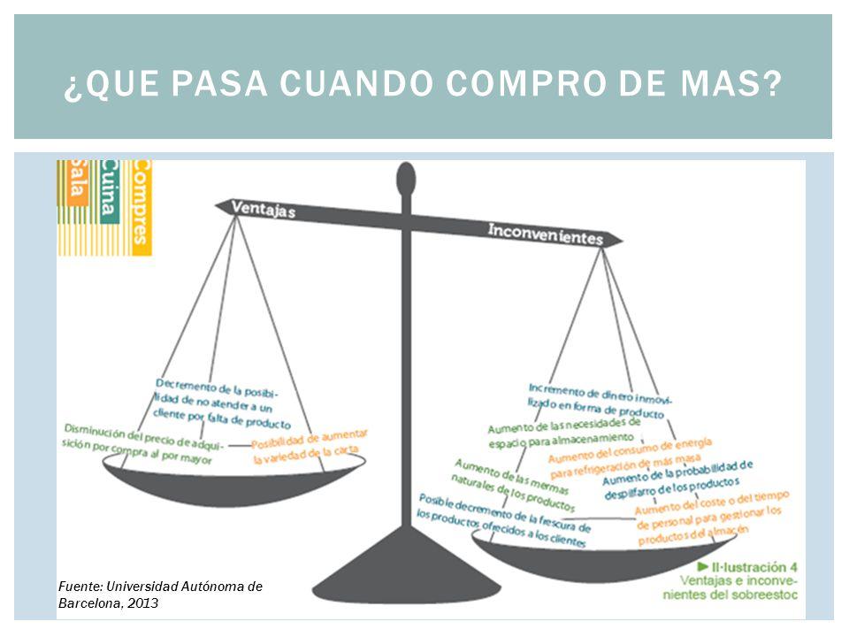 ¿QUE PASA CUANDO COMPRO DE MAS? Fuente: Universidad Autónoma de Barcelona, 2013