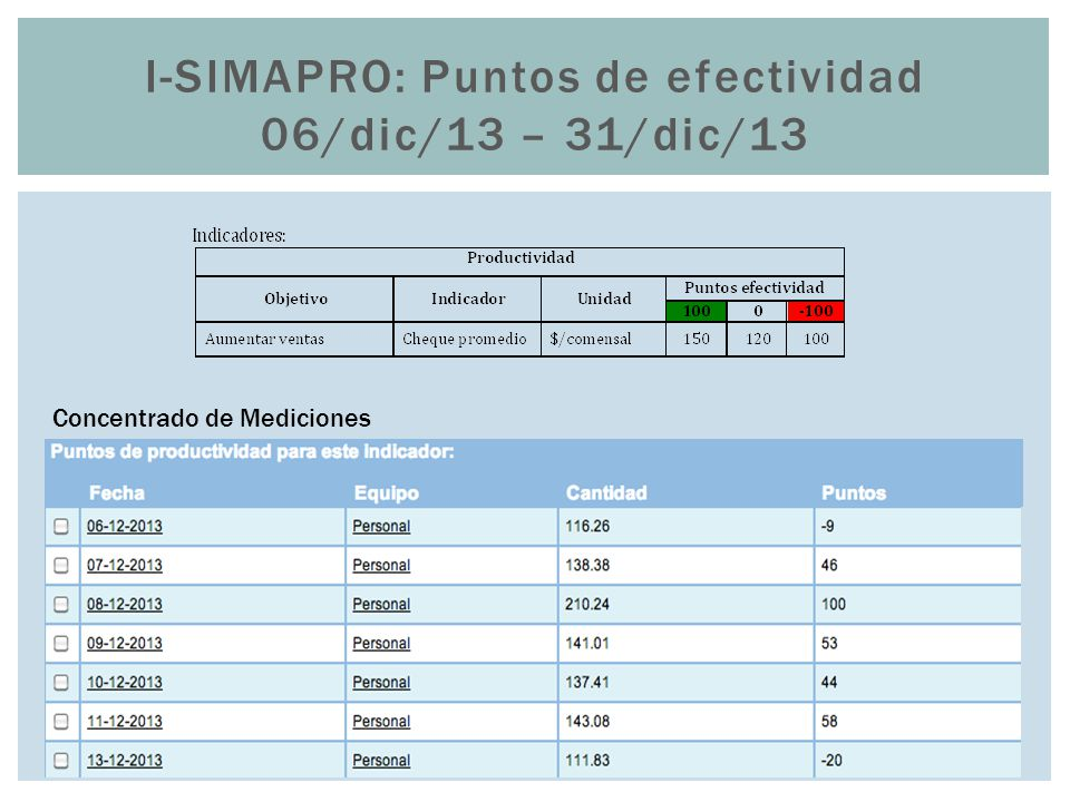 I-SIMAPRO: Puntos de efectividad 06/dic/13 – 31/dic/13 Concentrado de Mediciones