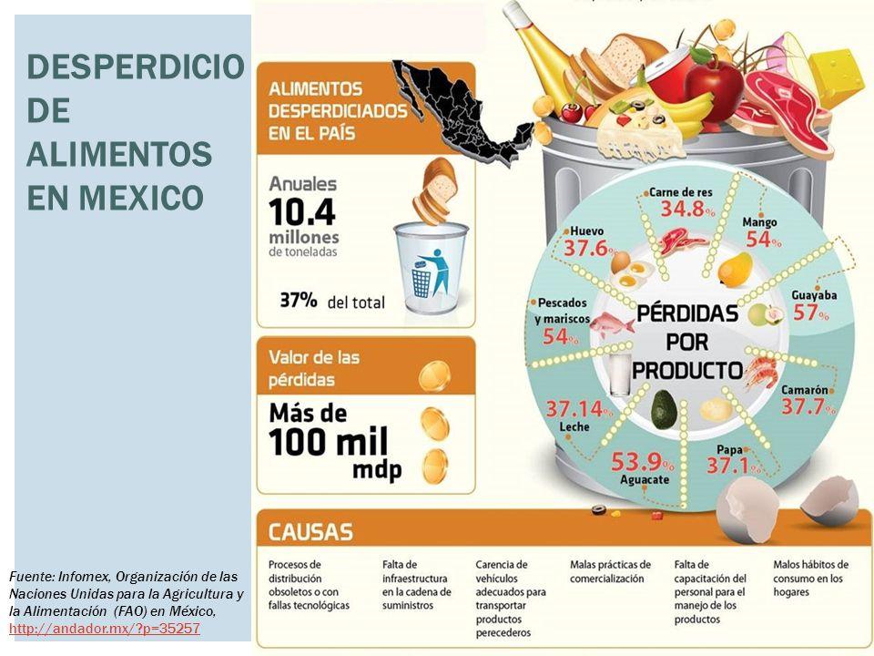 DESPERDICIO DE ALIMENTOS EN MEXICO Fuente: Infomex, Organización de las Naciones Unidas para la Agricultura y la Alimentación (FAO) en México, http://andador.mx/?p=35257 http://andador.mx/?p=35257