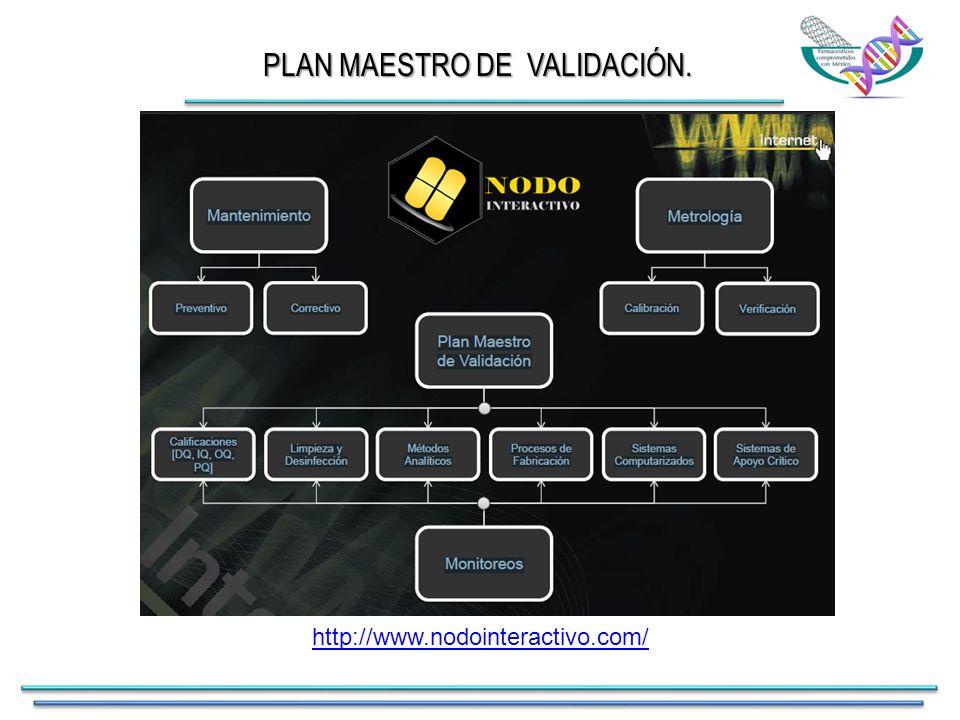 http://www.nodointeractivo.com/ PLAN MAESTRO DE VALIDACIÓN.