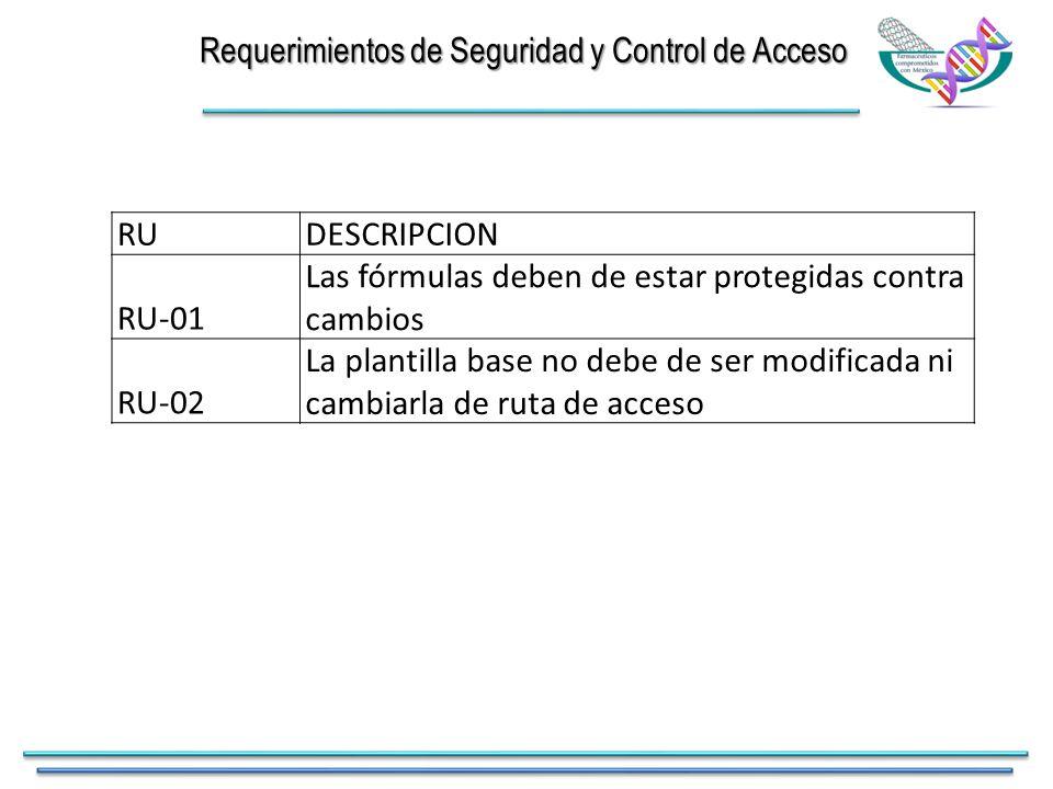 Requerimientos de Seguridad y Control de Acceso RUDESCRIPCION RU-01 Las fórmulas deben de estar protegidas contra cambios RU-02 La plantilla base no debe de ser modificada ni cambiarla de ruta de acceso