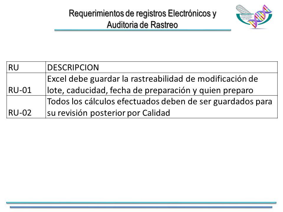 Requerimientos de registros Electrónicos y Auditoria de Rastreo RUDESCRIPCION RU-01 Excel debe guardar la rastreabilidad de modificación de lote, caducidad, fecha de preparación y quien preparo RU-02 Todos los cálculos efectuados deben de ser guardados para su revisión posterior por Calidad