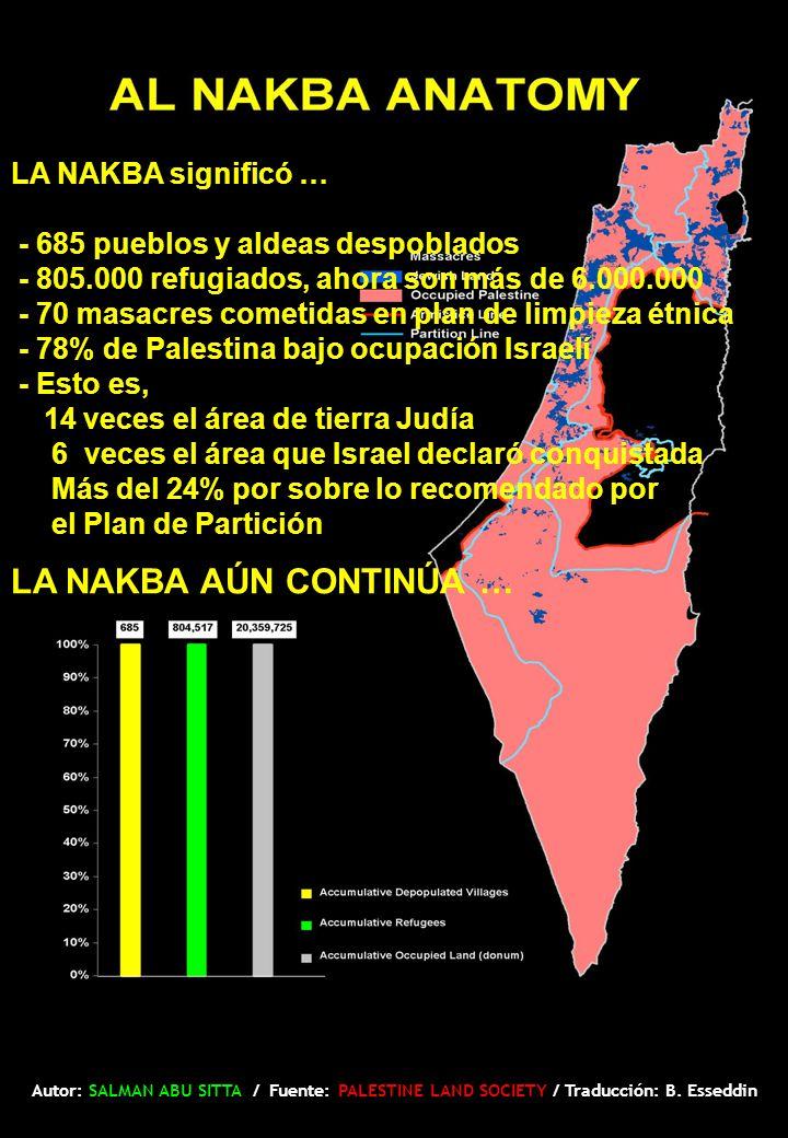 LA NAKBA significó … - 685 pueblos y aldeas despoblados - 805.000 refugiados, ahora son más de 6.000.000 - 70 masacres cometidas en plan de limpieza étnica - 78% de Palestina bajo ocupación Israelí - Esto es, 14 veces el área de tierra Judía 6 veces el área que Israel declaró conquistada Más del 24% por sobre lo recomendado por el Plan de Partición LA NAKBA AÚN CONTINÚA … Autor: SALMAN ABU SITTA / Fuente: PALESTINE LAND SOCIETY / Traducción: B.