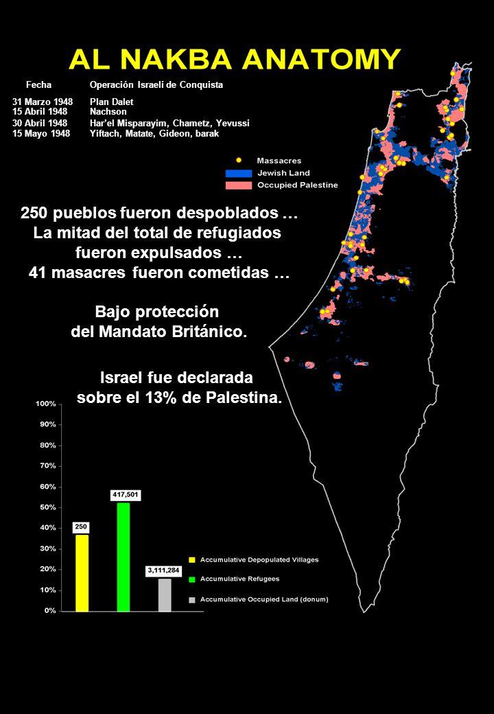 Fecha Operación Israelí de Conquista 31 Marzo 1948 15 Abril 1948 30 Abril 1948 15 Mayo 1948 Plan Dalet Nachson Har'el Misparayim, Chametz, Yevussi Yiftach, Matate, Gideon, barak 250 pueblos fueron despoblados … La mitad del total de refugiados fueron expulsados … 41 masacres fueron cometidas … Bajo protección del Mandato Británico.