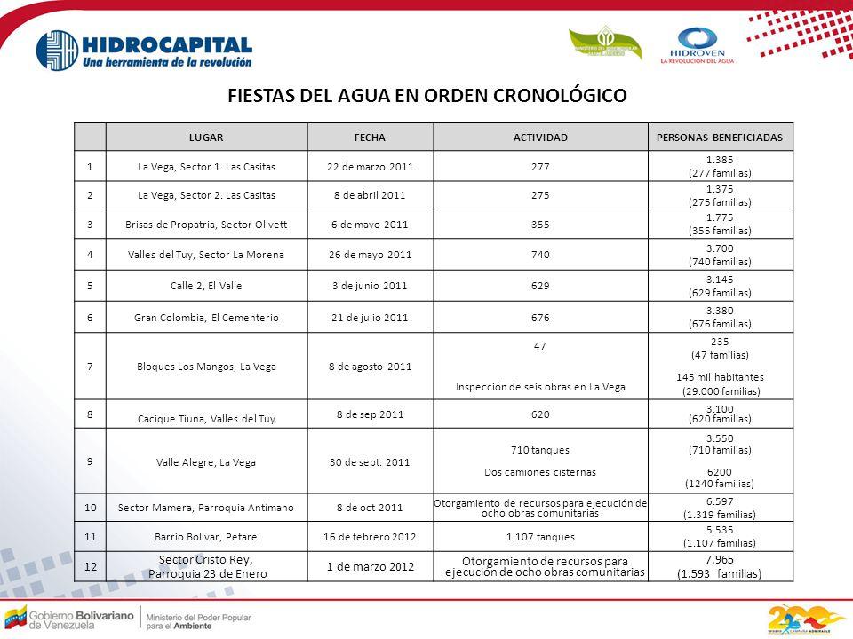LUGARFECHAACTIVIDADPERSONAS BENEFICIADAS 1La Vega, Sector 1.