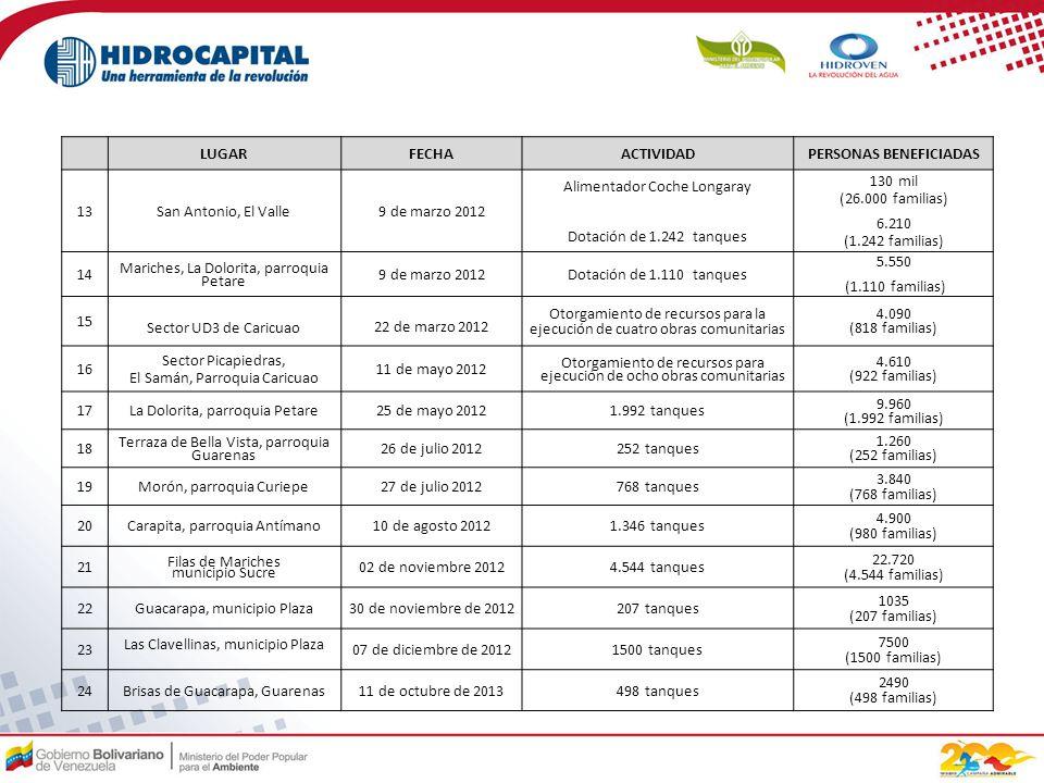 LUGARFECHAACTIVIDADPERSONAS BENEFICIADAS 13San Antonio, El Valle9 de marzo 2012 Alimentador Coche Longaray Dotación de 1.242 tanques 130 mil (26.000 familias) 6.210 (1.242 familias) 14 Mariches, La Dolorita, parroquia Petare 9 de marzo 2012Dotación de 1.110 tanques 5.550 (1.110 familias) 15 Sector UD3 de Caricuao 22 de marzo 2012 Otorgamiento de recursos para la ejecución de cuatro obras comunitarias 4.090 (818 familias) 16 Sector Picapiedras, El Samán, Parroquia Caricuao 11 de mayo 2012 Otorgamiento de recursos para ejecución de ocho obras comunitarias 4.610 (922 familias) 17La Dolorita, parroquia Petare25 de mayo 20121.992 tanques 9.960 (1.992 familias) 18 Terraza de Bella Vista, parroquia Guarenas 26 de julio 2012252 tanques 1.260 (252 familias) 19Morón, parroquia Curiepe27 de julio 2012768 tanques 3.840 (768 familias) 20Carapita, parroquia Antímano10 de agosto 20121.346 tanques 4.900 (980 familias) 21 Filas de Mariches municipio Sucre 02 de noviembre 20124.544 tanques 22.720 (4.544 familias) 22Guacarapa, municipio Plaza30 de noviembre de 2012207 tanques 1035 (207 familias) 23 Las Clavellinas, municipio Plaza 07 de diciembre de 20121500 tanques 7500 (1500 familias) 24Brisas de Guacarapa, Guarenas11 de octubre de 2013498 tanques 2490 (498 familias)
