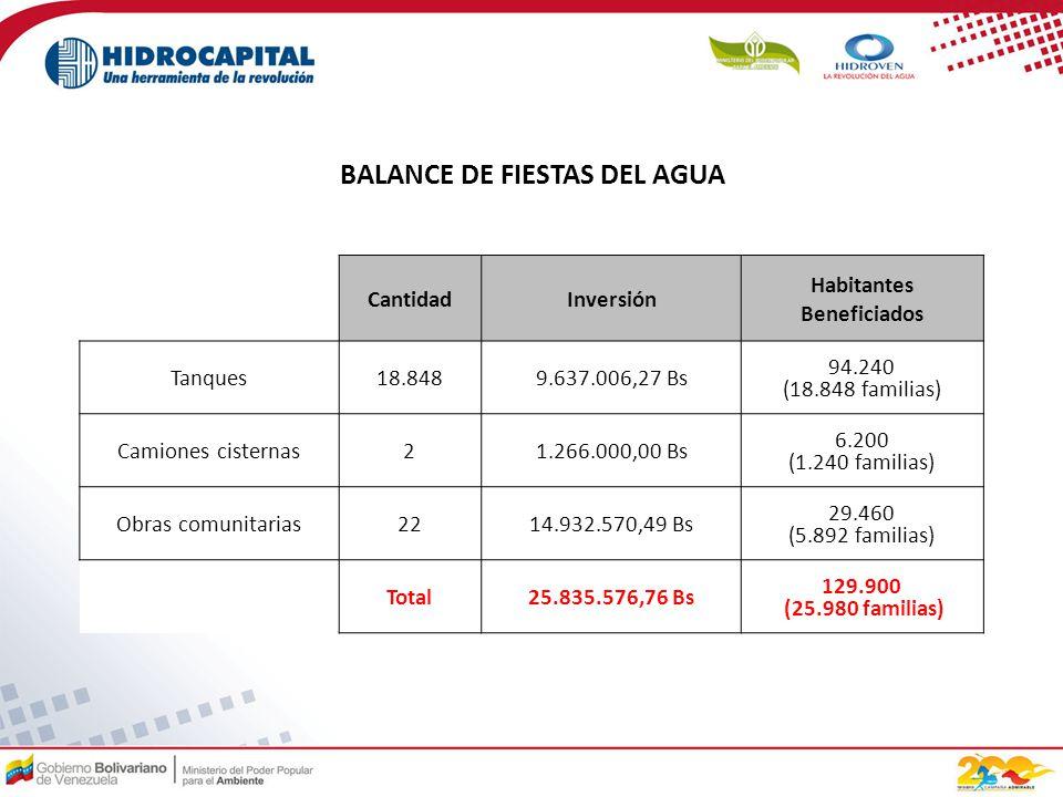 CantidadInversión Habitantes Beneficiados Tanques18.8489.637.006,27 Bs 94.240 (18.848 familias) Camiones cisternas21.266.000,00 Bs 6.200 (1.240 familias) Obras comunitarias2214.932.570,49 Bs 29.460 (5.892 familias) Total25.835.576,76 Bs 129.900 (25.980 familias) BALANCE DE FIESTAS DEL AGUA