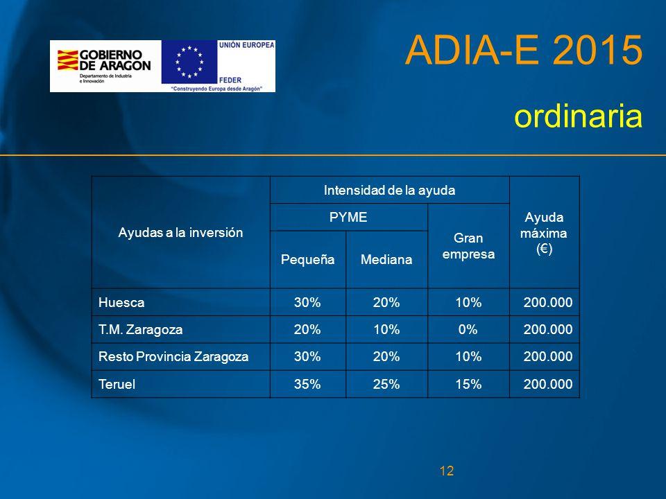 12 ADIA-E 2015 ordinaria Ayudas a la inversión Intensidad de la ayuda Ayuda máxima (€) PYME Gran empresa PequeñaMediana Huesca30%20%10%200.000 T.M.