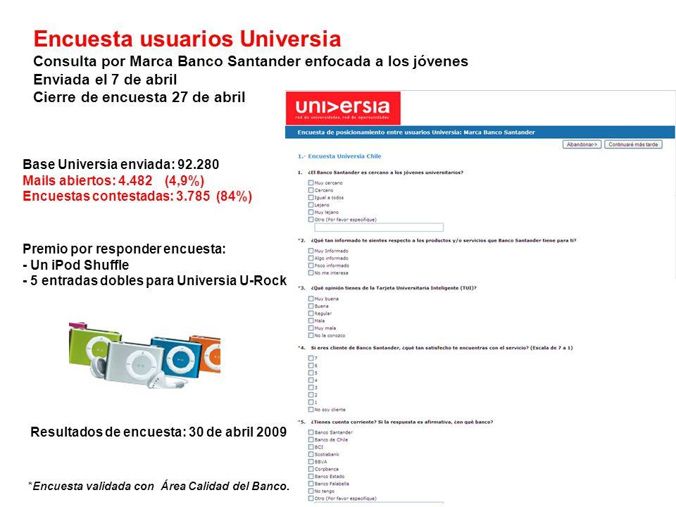 Encuesta usuarios Universia Consulta por Marca Banco Santander enfocada a los jóvenes Enviada el 7 de abril Cierre de encuesta 27 de abril Base Universia enviada: 92.280 Mails abiertos: 4.482 (4,9%) Encuestas contestadas: 3.785 (84%) *Encuesta validada con Área Calidad del Banco.