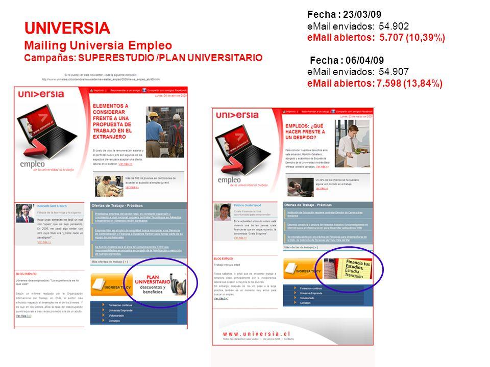 UNIVERSIA Mailing Universia Empleo Campañas: SUPERESTUDIO /PLAN UNIVERSITARIO Fecha : 23/03/09 eMail enviados: 54.902 eMail abiertos: 5.707 (10,39%) Fecha : 06/04/09 eMail enviados: 54.907 eMail abiertos: 7.598 (13,84%)