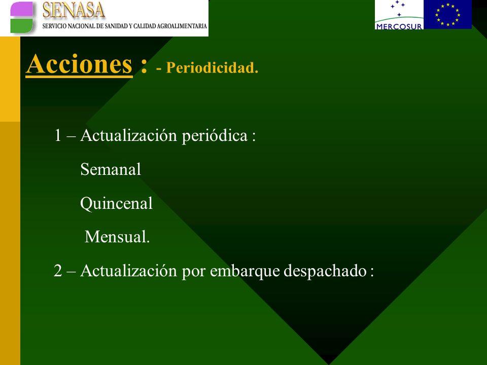 Acciones : - Periodicidad. 1 – Actualización periódica : Semanal Quincenal Mensual.