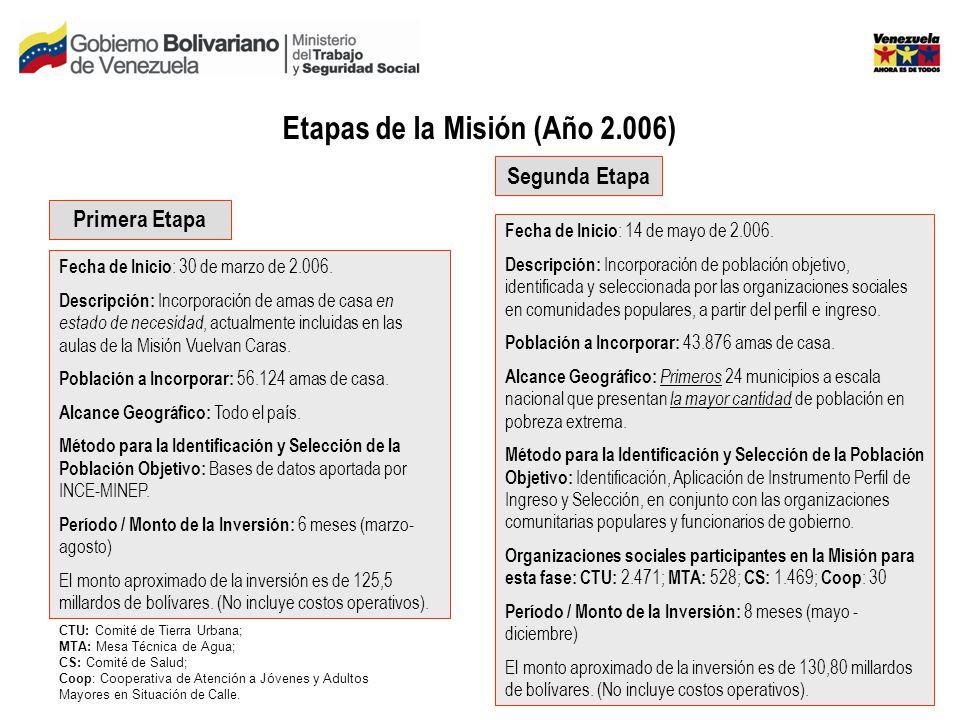 Etapas de la Misión (Año 2.006) Primera Etapa Segunda Etapa Fecha de Inicio : 30 de marzo de 2.006.