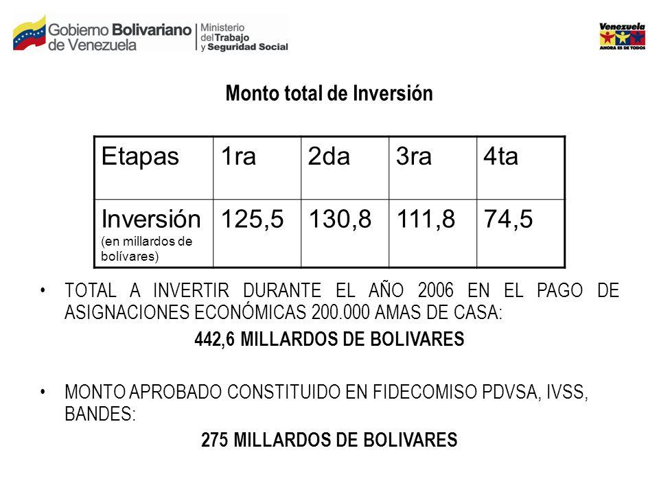 Monto total de Inversión TOTAL A INVERTIR DURANTE EL AÑO 2006 EN EL PAGO DE ASIGNACIONES ECONÓMICAS 200.000 AMAS DE CASA: 442,6 MILLARDOS DE BOLIVARES MONTO APROBADO CONSTITUIDO EN FIDECOMISO PDVSA, IVSS, BANDES: 275 MILLARDOS DE BOLIVARES Etapas1ra2da3ra4ta Inversión (en millardos de bolívares) 125,5130,8111,874,5