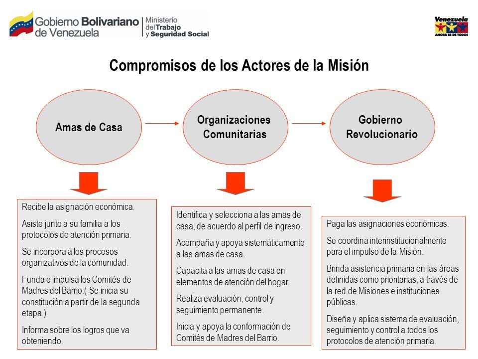 Compromisos de los Actores de la Misión Amas de Casa Organizaciones Comunitarias Gobierno Revolucionario Recibe la asignación económica.