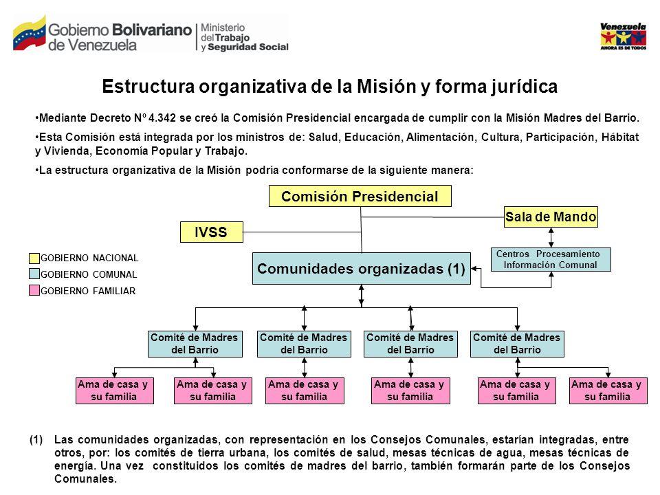 Estructura organizativa de la Misión y forma jurídica Mediante Decreto Nº 4.342 se creó la Comisión Presidencial encargada de cumplir con la Misión Madres del Barrio.