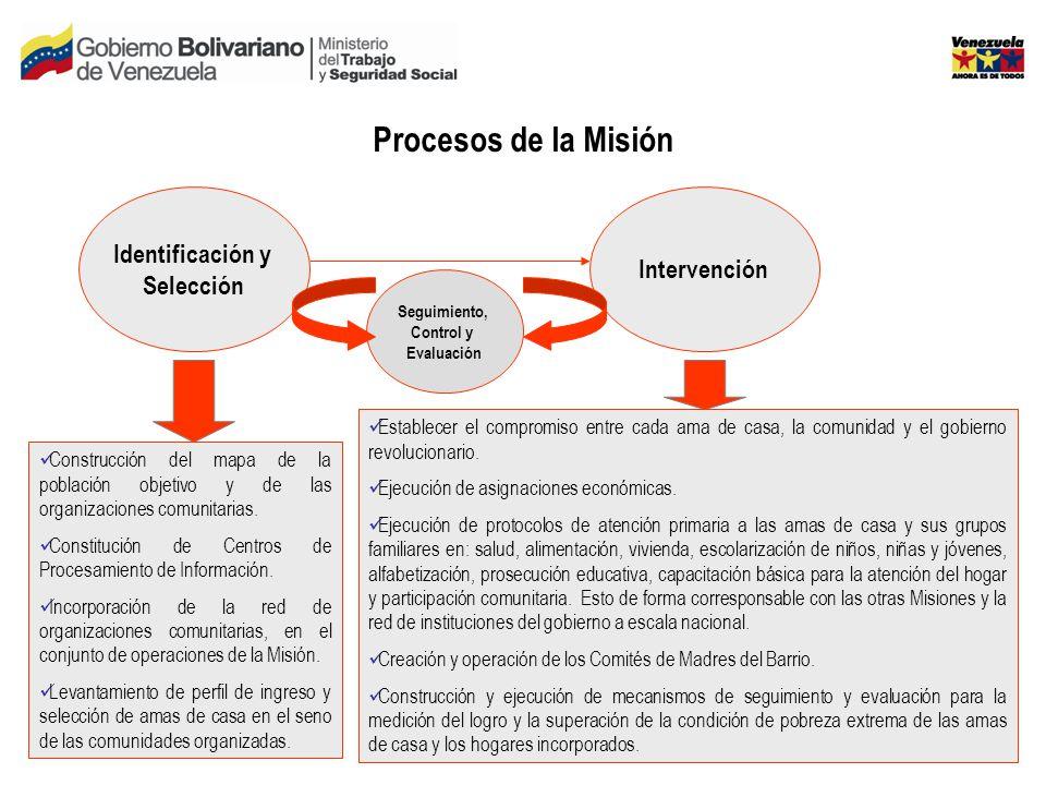 Procesos de la Misión Identificación y Selección Intervención Seguimiento, Control y Evaluación Construcción del mapa de la población objetivo y de las organizaciones comunitarias.