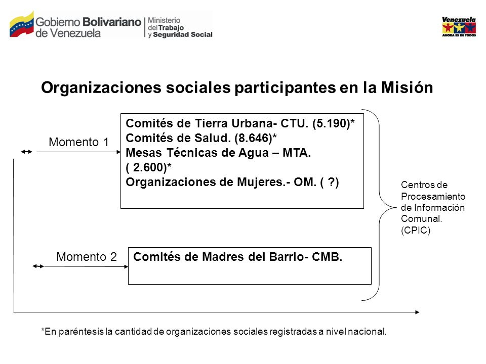 Organizaciones sociales participantes en la Misión Comités de Tierra Urbana- CTU.