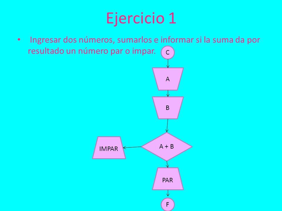Ejercicio 1 Ingresar dos números, sumarlos e informar si la suma da por resultado un número par o impar.