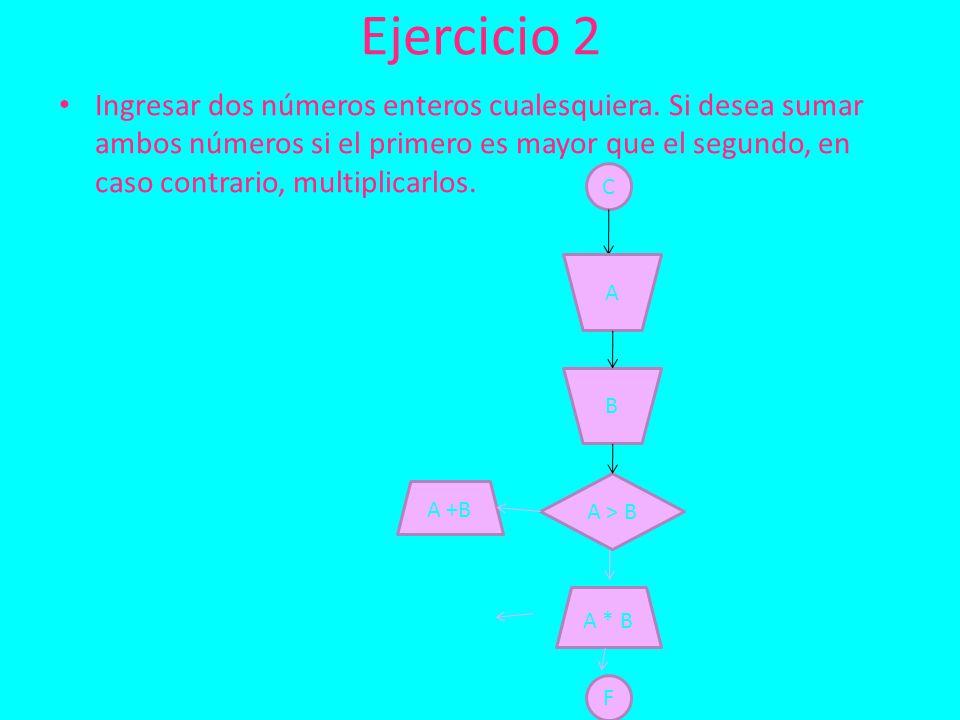 Ejercicio 2 Ingresar dos números enteros cualesquiera.