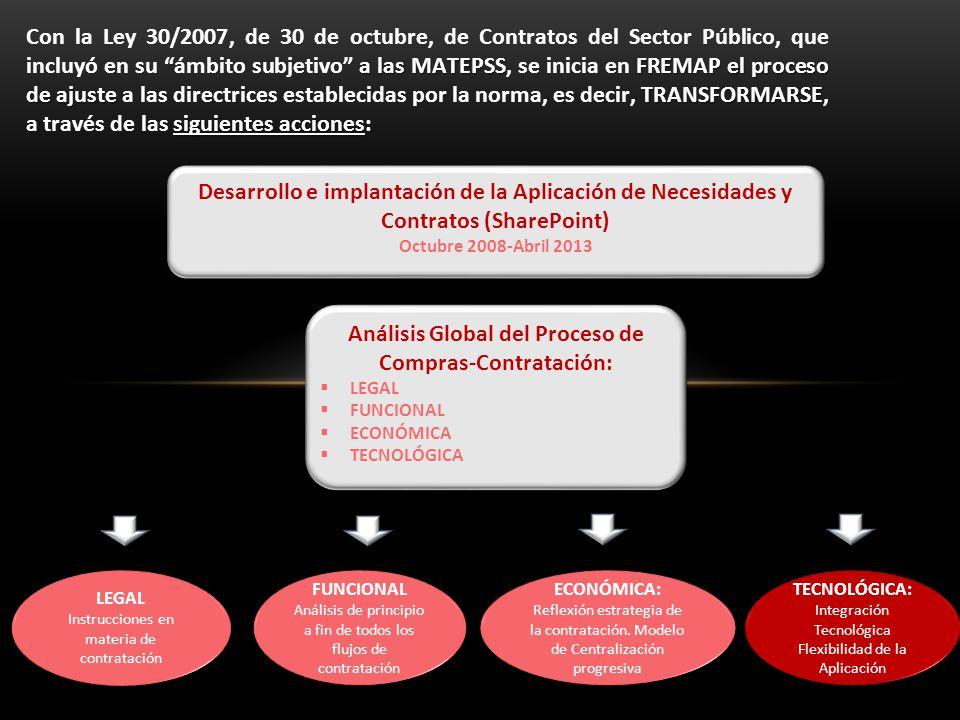 a las MATEPSS FREMAP el proceso de ajuste TRANSFORMARSE siguientes acciones Con la Ley 30/2007, de 30 de octubre, de Contratos del Sector Público, que incluyó en su ámbito subjetivo a las MATEPSS, se inicia en FREMAP el proceso de ajuste a las directrices establecidas por la norma, es decir, TRANSFORMARSE, a través de las siguientes acciones: Desarrollo e implantación de la Aplicación de Necesidades y Contratos (SharePoint) Octubre 2008-Abril 2013 Desarrollo e implantación de la Aplicación de Necesidades y Contratos (SharePoint) Octubre 2008-Abril 2013 Análisis Global del Proceso de Compras-Contratación:  LEGAL  FUNCIONAL  ECONÓMICA  TECNOLÓGICA Análisis Global del Proceso de Compras-Contratación:  LEGAL  FUNCIONAL  ECONÓMICA  TECNOLÓGICA LEGAL Instrucciones en materia de contratación LEGAL Instrucciones en materia de contratación TECNOLÓGICA: Integración Tecnológica Flexibilidad de la Aplicación TECNOLÓGICA: Integración Tecnológica Flexibilidad de la Aplicación ECONÓMICA: Reflexión estrategia de la contratación.