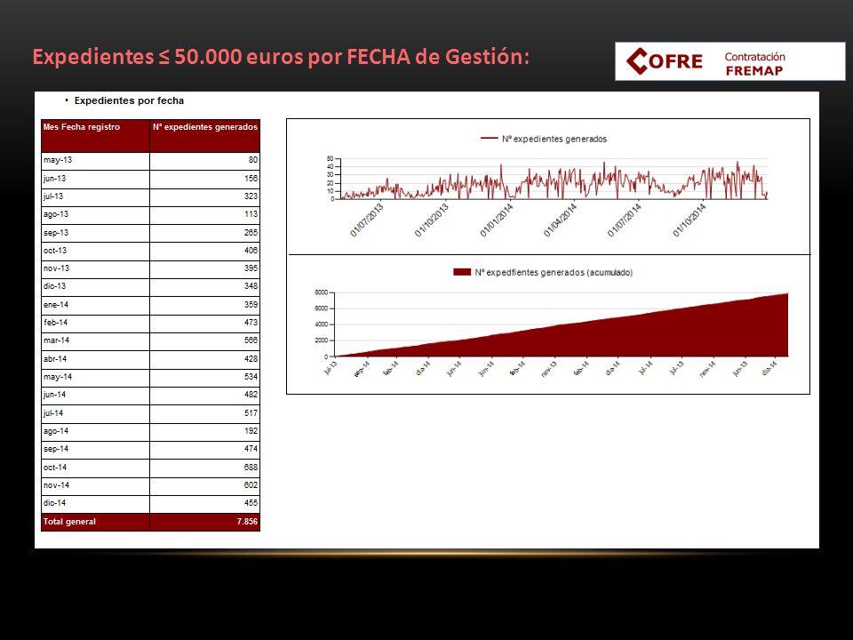 Expedientes ≤ 50.000 euros por FECHA de Gestión:
