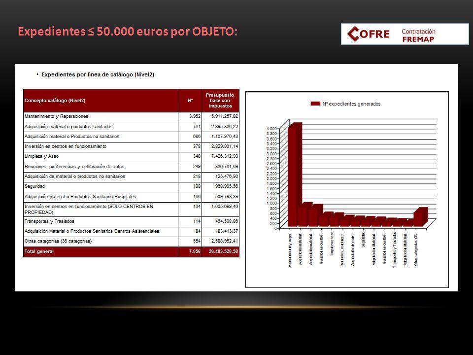 Expedientes ≤ 50.000 euros por OBJETO: