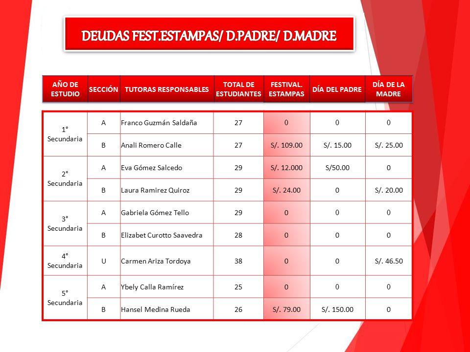 1° Secundaria AFranco Guzmán Saldaña27 000 BAnali Romero Calle27S/.