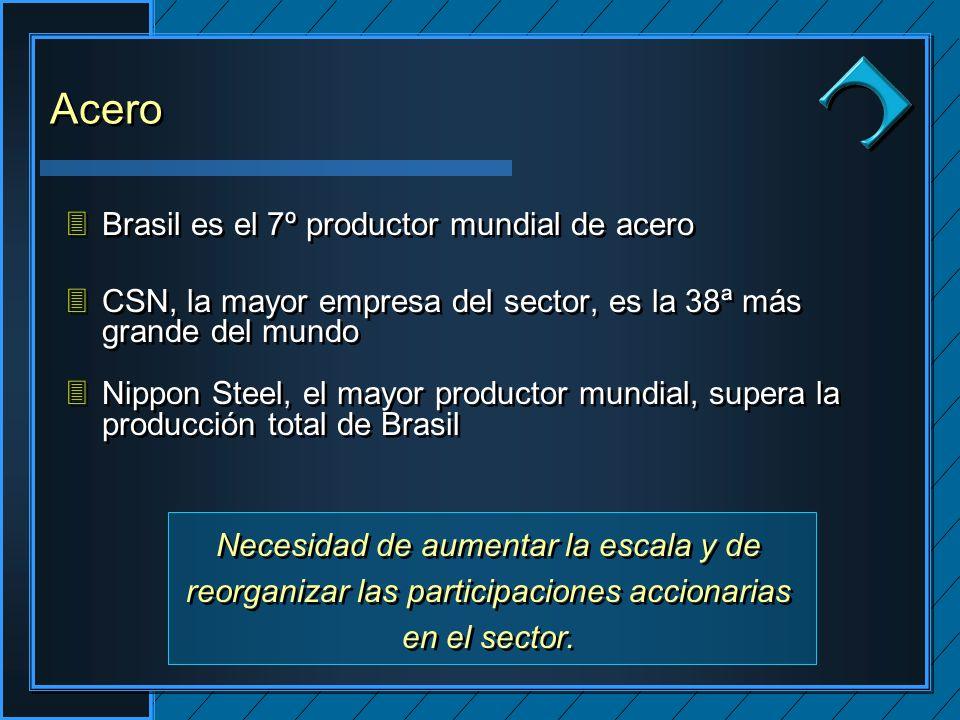 Clique para editar os estilos do texto mestre Segundo nível Terceiro nível Quarto nível Quinto nível Clique para editar os estilos do texto mestre Segundo nível Terceiro nível Quarto nível Quinto nível Clique para editar o estilo do título mestre 3Brasil es el 7º productor mundial de acero 3CSN, la mayor empresa del sector, es la 38ª más grande del mundo 3Nippon Steel, el mayor productor mundial, supera la producción total de Brasil 3Brasil es el 7º productor mundial de acero 3CSN, la mayor empresa del sector, es la 38ª más grande del mundo 3Nippon Steel, el mayor productor mundial, supera la producción total de Brasil Acero Necesidad de aumentar la escala y de reorganizar las participaciones accionarias en el sector.
