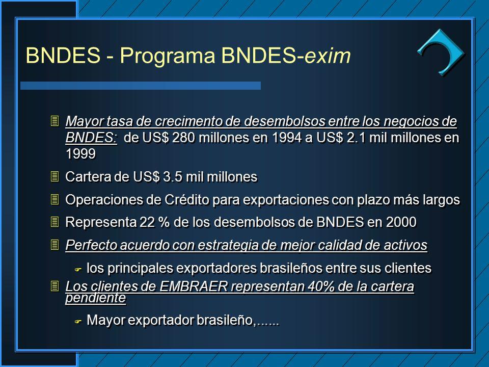 Clique para editar os estilos do texto mestre Segundo nível Terceiro nível Quarto nível Quinto nível Clique para editar os estilos do texto mestre Segundo nível Terceiro nível Quarto nível Quinto nível Clique para editar o estilo do título mestre BNDES - Programa BNDES-exim 3Mayor tasa de crecimento de desembolsos entre los negocios de BNDES: de US$ 280 millones en 1994 a US$ 2.1 mil millones en 1999 3Cartera de US$ 3.5 mil millones 3Operaciones de Crédito para exportaciones con plazo más largos 3Representa 22 % de los desembolsos de BNDES en 2000 3Perfecto acuerdo con estrategia de mejor calidad de activos F los principales exportadores brasileños entre sus clientes 3Los clientes de EMBRAER representan 40% de la cartera pendiente F Mayor exportador brasileño,......