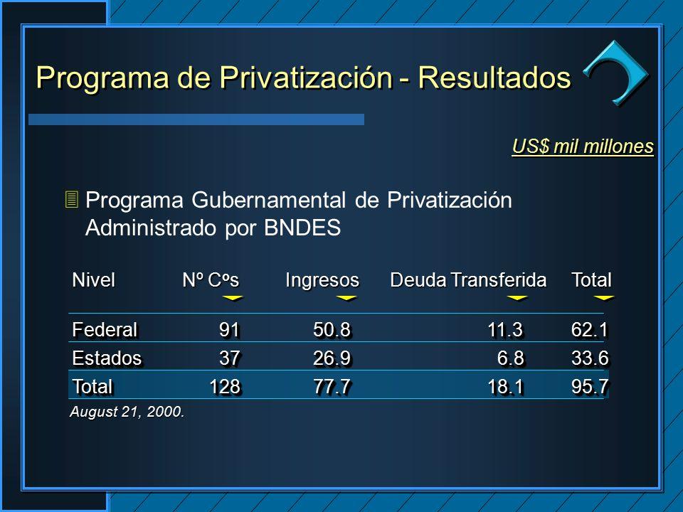 Clique para editar os estilos do texto mestre Segundo nível Terceiro nível Quarto nível Quinto nível Clique para editar os estilos do texto mestre Segundo nível Terceiro nível Quarto nível Quinto nível Clique para editar o estilo do título mestre Programa de Privatización - Resultados US$ mil millones 3Programa Gubernamental de Privatización Administrado por BNDES Federal 91 50.8 11.3 62.1 Estados 37 26.9 6.8 33.6 Total128 77.7 18.1 95.7 Federal 91 50.8 11.3 62.1 Estados 37 26.9 6.8 33.6 Total128 77.7 18.1 95.7 Nivel Nº C o s Ingresos Deuda Transferida Total August 21, 2000.