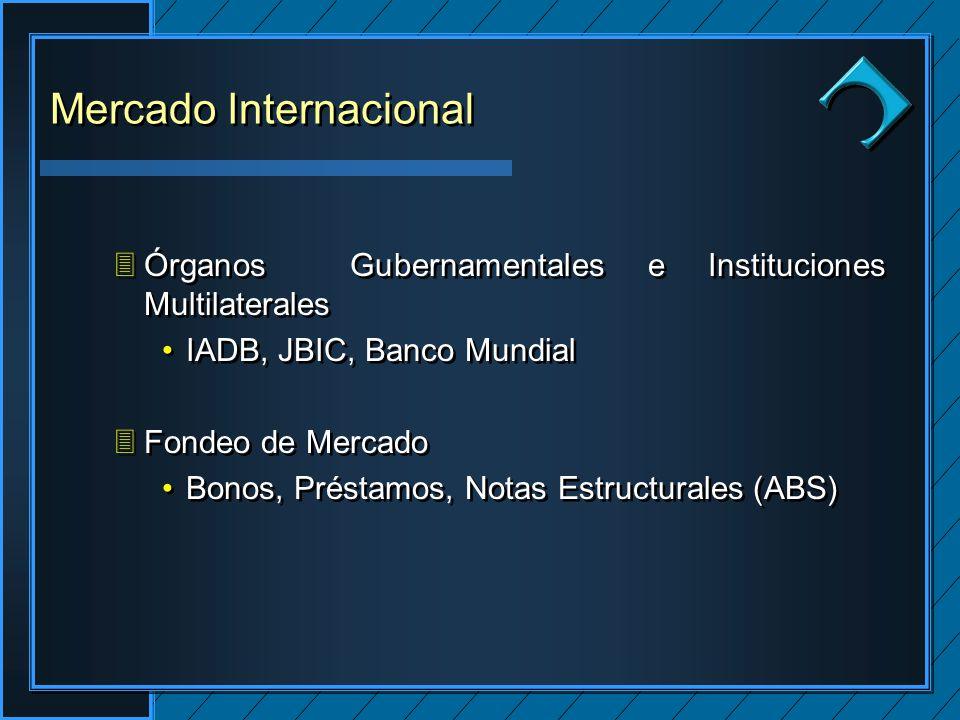 Clique para editar os estilos do texto mestre Segundo nível Terceiro nível Quarto nível Quinto nível Clique para editar os estilos do texto mestre Segundo nível Terceiro nível Quarto nível Quinto nível Clique para editar o estilo do título mestre 3Órganos Gubernamentales e Instituciones Multilaterales IADB, JBIC, Banco Mundial 3Fondeo de Mercado Bonos, Préstamos, Notas Estructurales (ABS) 3Órganos Gubernamentales e Instituciones Multilaterales IADB, JBIC, Banco Mundial 3Fondeo de Mercado Bonos, Préstamos, Notas Estructurales (ABS) Mercado Internacional