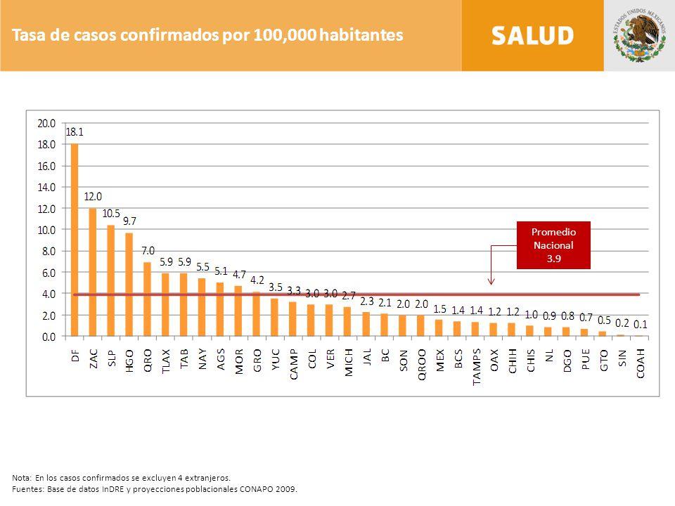 Tasa de casos confirmados por 100,000 habitantes Promedio Nacional 3.9 Nota: En los casos confirmados se excluyen 4 extranjeros.