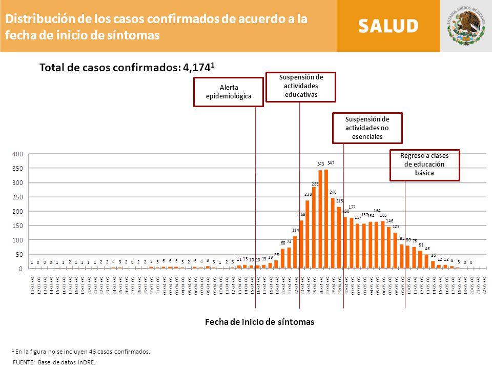 Distribución de los casos confirmados de acuerdo a la fecha de inicio de síntomas FUENTE: Base de datos InDRE.
