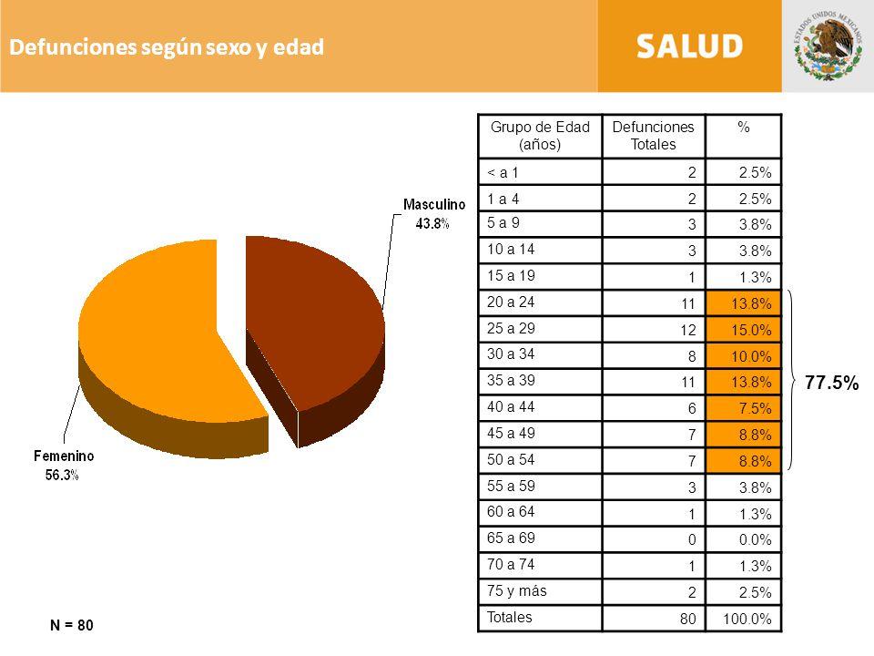 Defunciones según sexo y edad 77.5% N = 80 Grupo de Edad (años) Defunciones Totales % < a 122.5% 1 a 422.5% 5 a 9 33.8% 10 a 14 33.8% 15 a 19 11.3% 20 a 24 1113.8% 25 a 29 1215.0% 30 a 34 810.0% 35 a 39 1113.8% 40 a 44 67.5% 45 a 49 78.8% 50 a 54 78.8% 55 a 59 33.8% 60 a 64 11.3% 65 a 69 00.0% 70 a 74 11.3% 75 y más 22.5% Totales 80100.0%