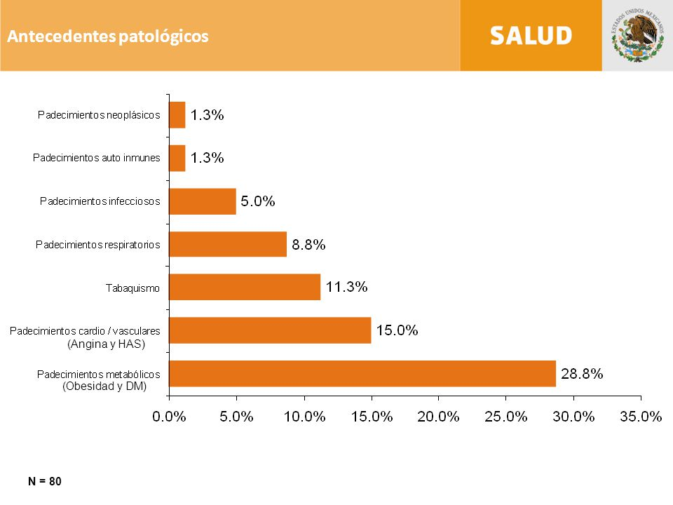 Antecedentes patológicos N = 80 (Angina y HAS) (Obesidad y DM)