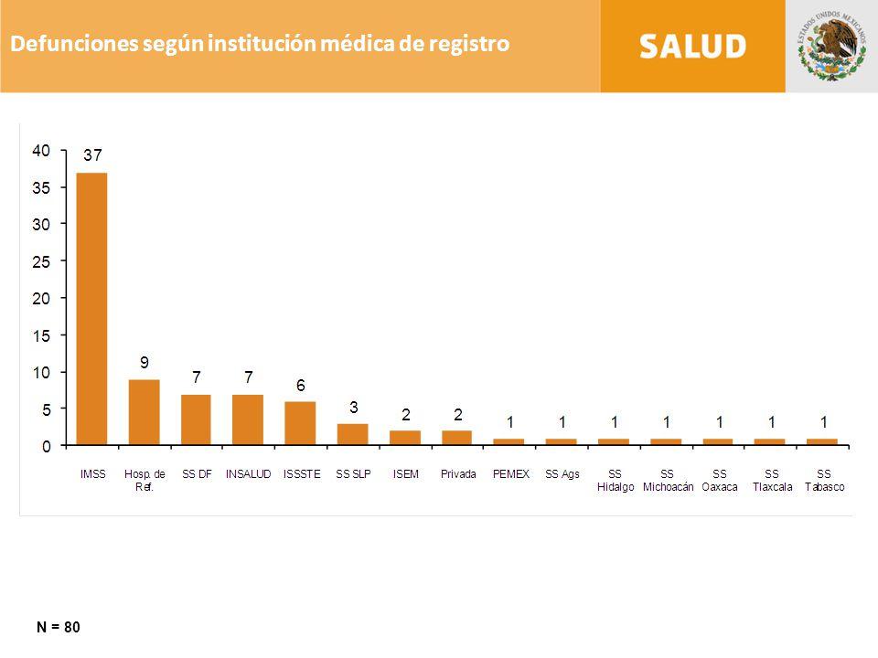 Defunciones según institución médica de registro N = 80