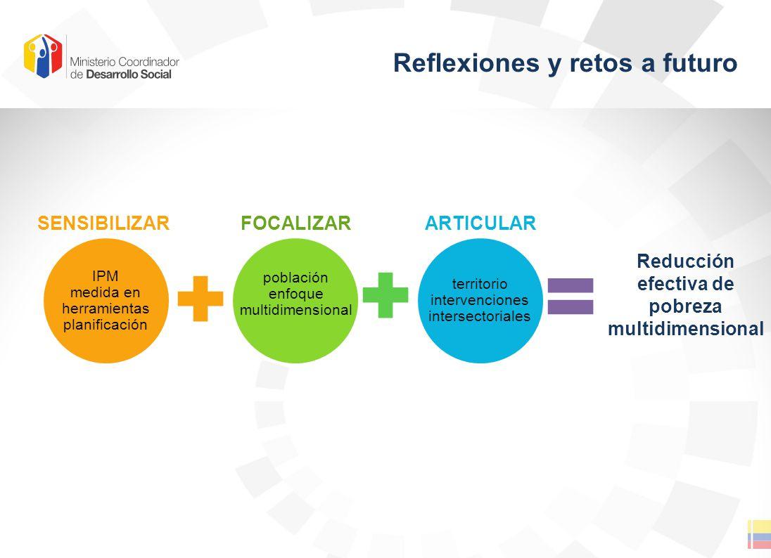 Reflexiones y retos a futuro IPM medida en herramientas planificación población enfoque multidimensional territorio intervenciones intersectoriales SENSIBILIZARFOCALIZARARTICULAR Reducción efectiva de pobreza multidimensional