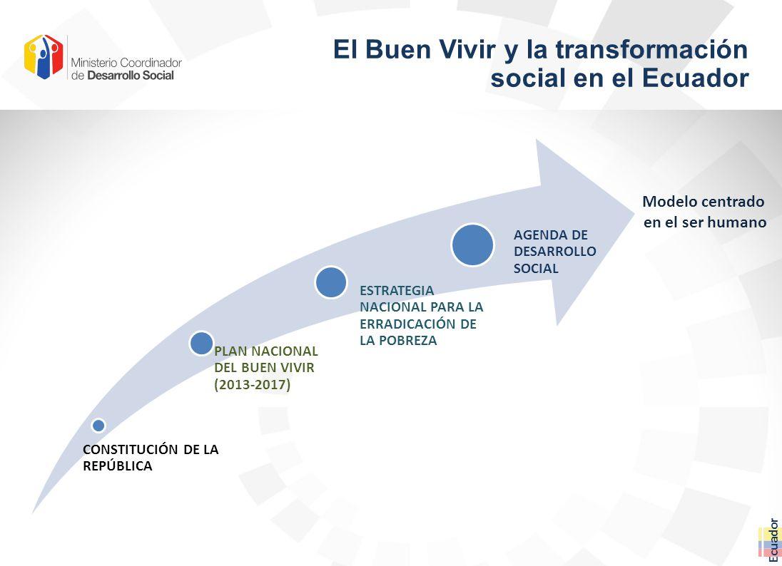 El Buen Vivir y la transformación social en el Ecuador Ecuador CONSTITUCIÓN DE LA REPÚBLICA PLAN NACIONAL DEL BUEN VIVIR (2013-2017) ESTRATEGIA NACIONAL PARA LA ERRADICACIÓN DE LA POBREZA AGENDA DE DESARROLLO SOCIAL Modelo centrado en el ser humano