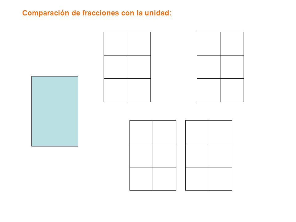 Comparación de fracciones con la unidad: