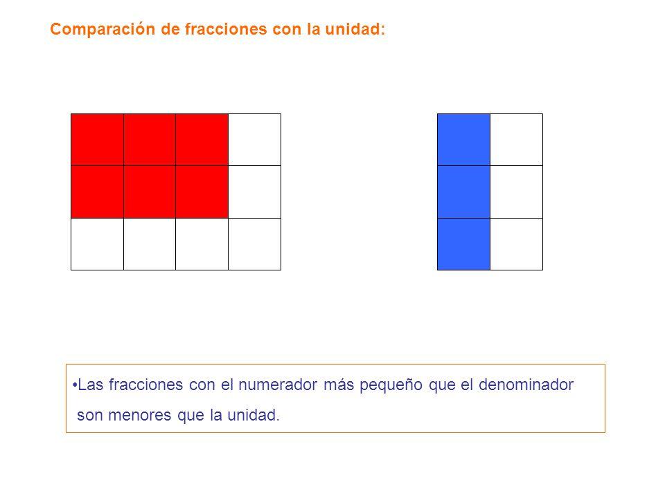 Las fracciones con el numerador más pequeño que el denominador son menores que la unidad.
