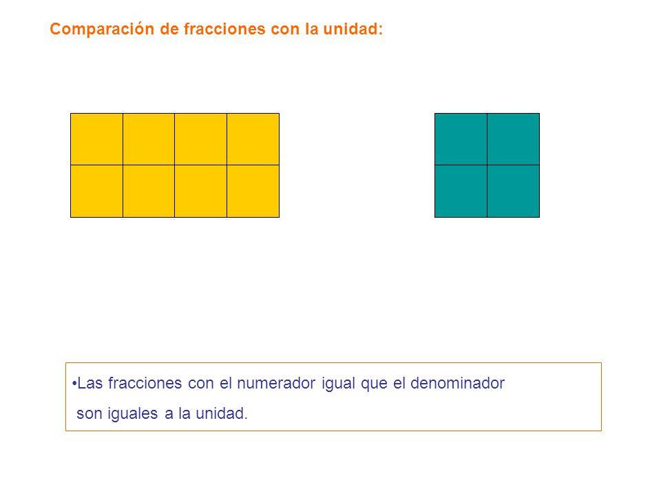 Comparación de fracciones con la unidad: Las fracciones con el numerador igual que el denominador son iguales a la unidad.