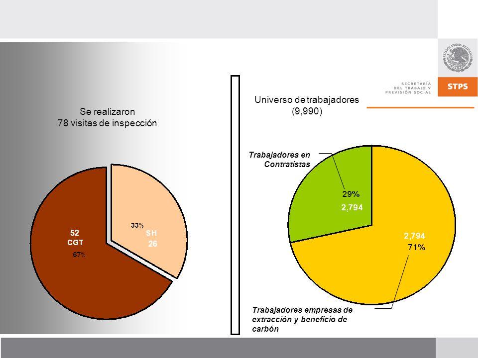 Se realizaron 78 visitas de inspección Trabajadores empresas de extracción y beneficio de carbón Trabajadores en Contratistas Universo de trabajadores (9,990) 52 26