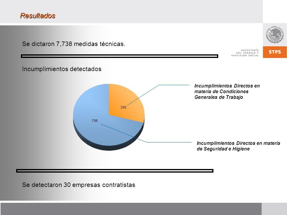 Incumplimientos Directos en materia de Seguridad e Higiene Incumplimientos Directos en materia de Condiciones Generales de Trabajo Se dictaron 7,738 medidas técnicas.