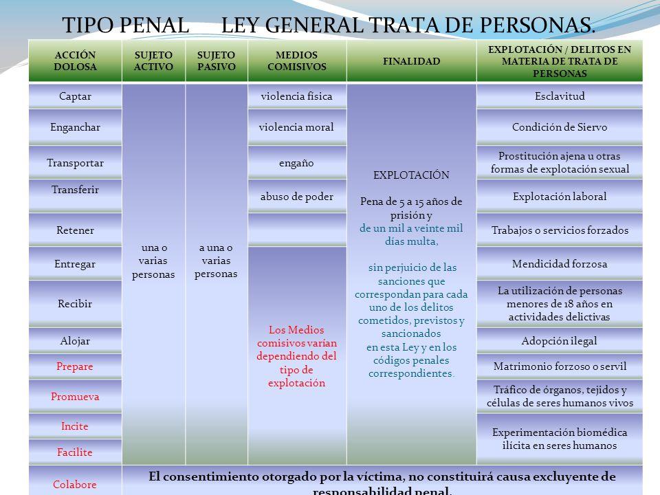 TIPO PENAL LEY GENERAL TRATA DE PERSONAS.