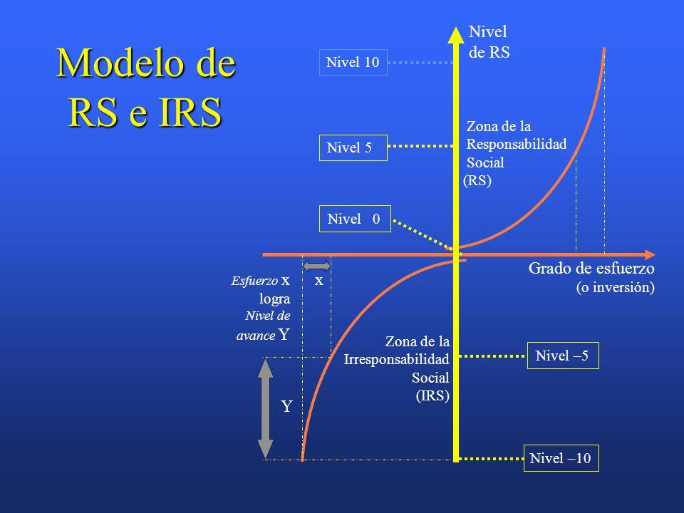 Modelo de RS e IRS Zona de la Responsabilidad Social (RS) Zona de la Irresponsabilidad Social (IRS) Grado de esfuerzo (o inversión) Nivel de RS Nivel –10 Nivel 5 Nivel 10 Nivel –5 Nivel 0 Y x Esfuerzo x logra Nivel de avance Y