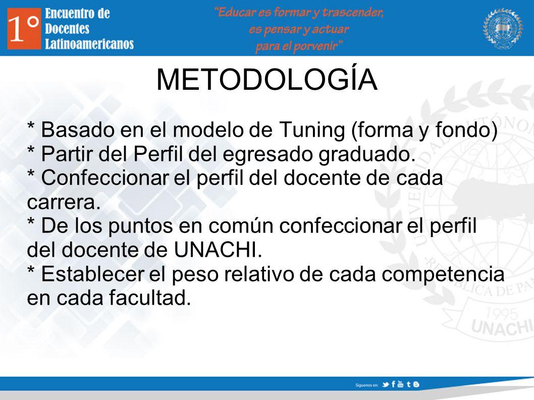 METODOLOGÍA * Basado en el modelo de Tuning (forma y fondo) * Partir del Perfil del egresado graduado.